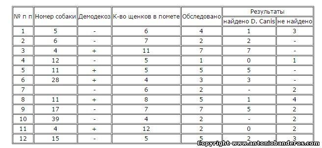 Анализируя данные табл 2,